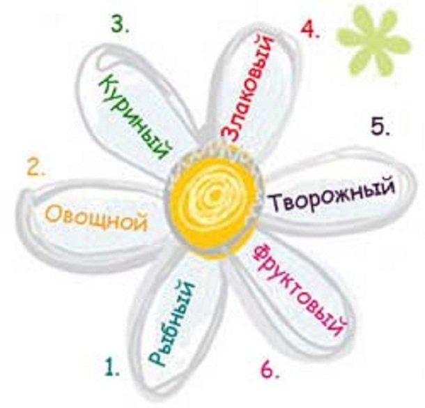диетолог венера шарипова