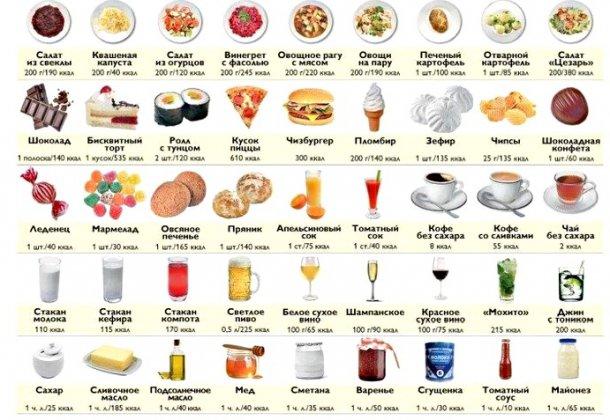Похудение 500 калорий